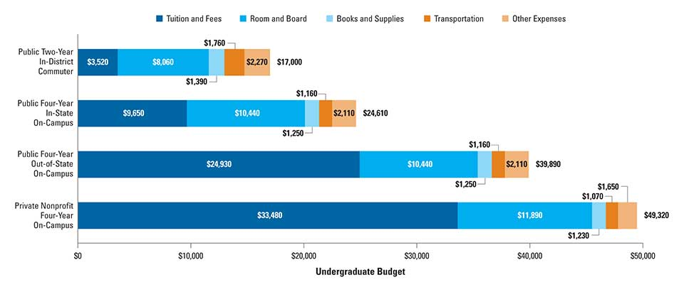 college board expenses chart 2017
