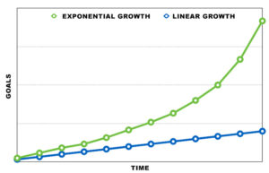 Exponential growth vs. linear growth