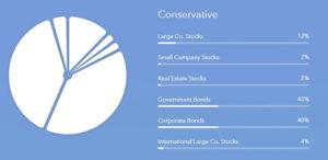 Acorns Conservative Portfolio