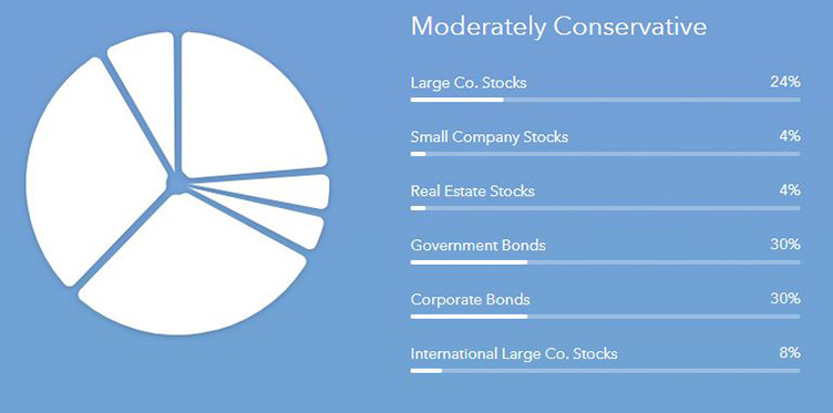 Acorns Moderately Conservative Portfolio