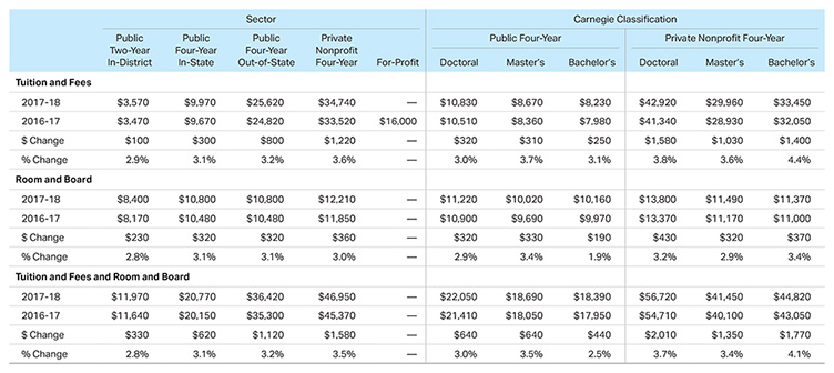 2017-2018 College Costs Chart