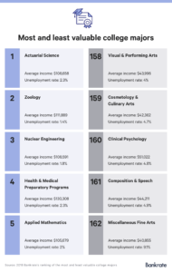 5-most-least-valuable-college-majors