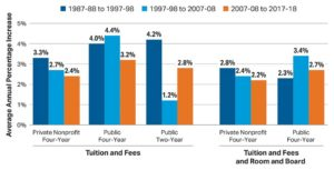 Rate-of-College-Inflation_College-Board